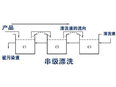零件清洗中的串级漂洗系统